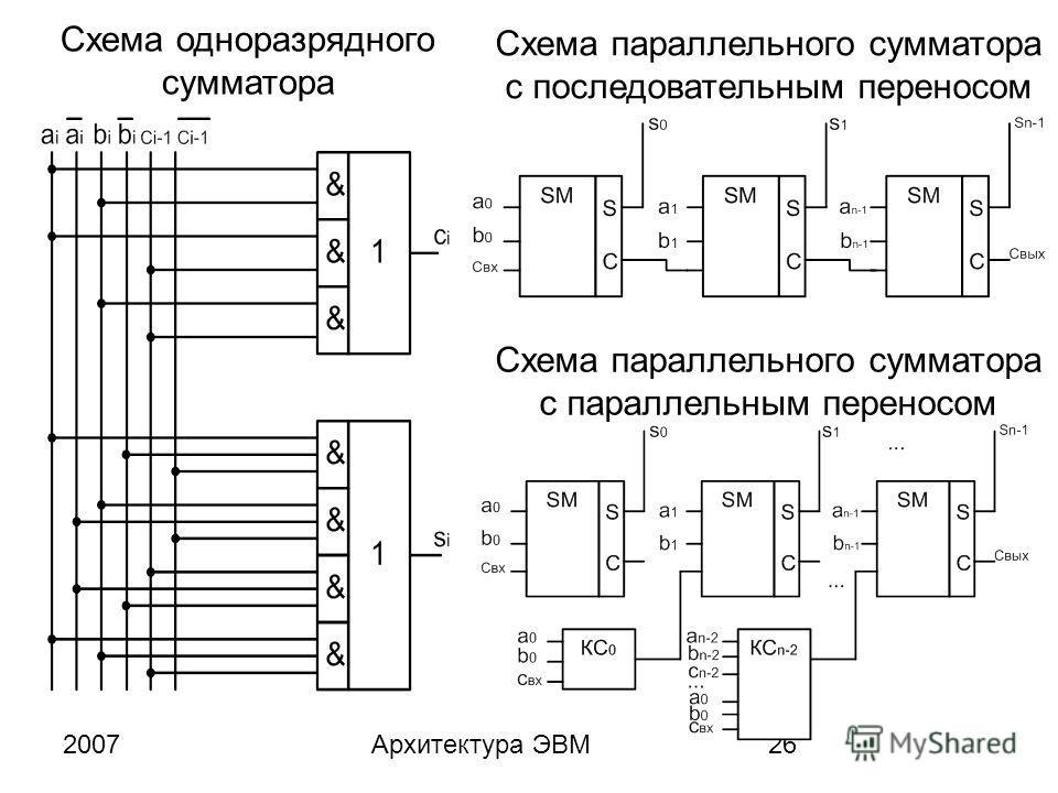2007Архитектура ЭВМ26 Схема одноразрядного сумматора Схема параллельного сумматора с последовательным переносом Схема параллельного сумматора с параллельным переносом