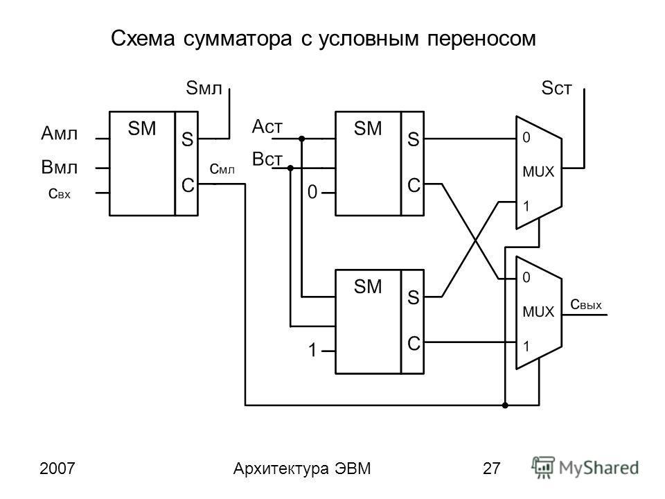 2007Архитектура ЭВМ27 Схема сумматора с условным переносом