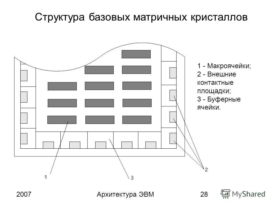 2007Архитектура ЭВМ28 1 - Макроячейки; 2 - Внешние контактные площадки; 3 - Буферные ячейки. Структура базовых матричных кристаллов