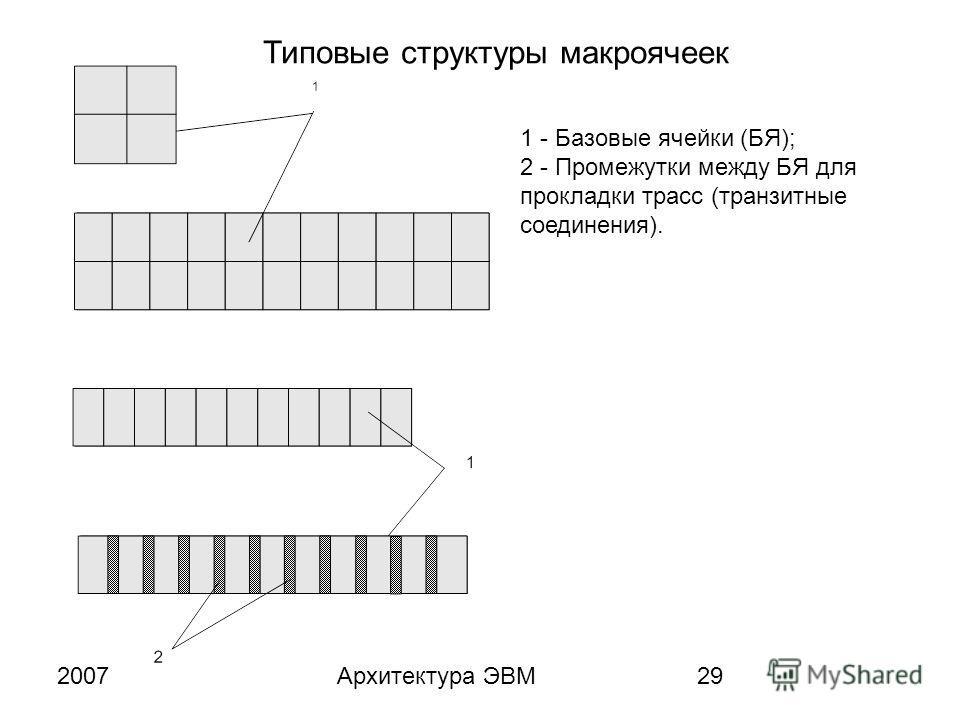 2007Архитектура ЭВМ29 Типовые структуры макроячеек 1 - Базовые ячейки (БЯ); 2 - Промежутки между БЯ для прокладки трасс (транзитные соединения).