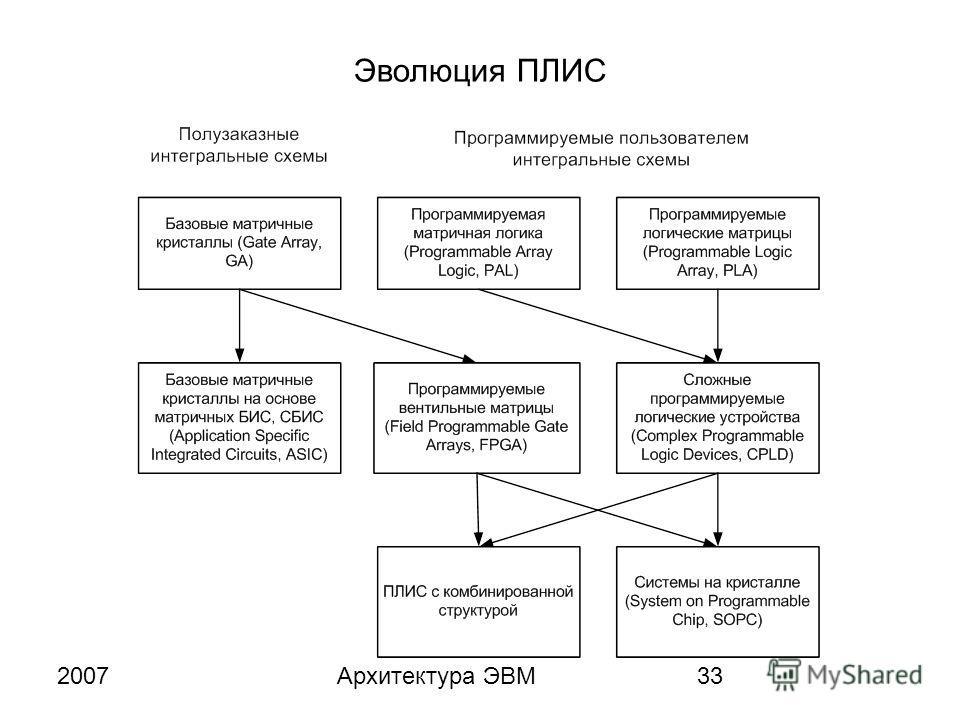 2007Архитектура ЭВМ33 Эволюция ПЛИС