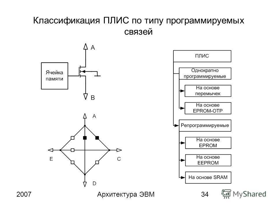 2007Архитектура ЭВМ34 Классификация ПЛИС по типу программируемых связей