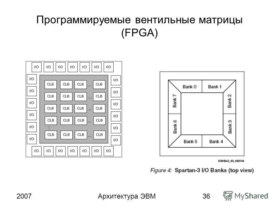2007Архитектура ЭВМ36 Программируемые вентильные матрицы (FPGA)