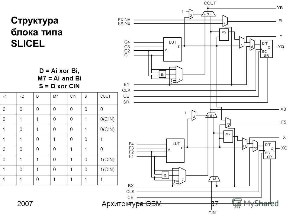 2007Архитектура ЭВМ37 Структура блока типа SLICEL F1F2DM7CINSCOUT 0000000 0110010(CIN) 101001 1101001 0000110 0110101(CIN) 101010 1101111 D = Ai xor Bi, M7 = Ai and Bi S = D xor CIN