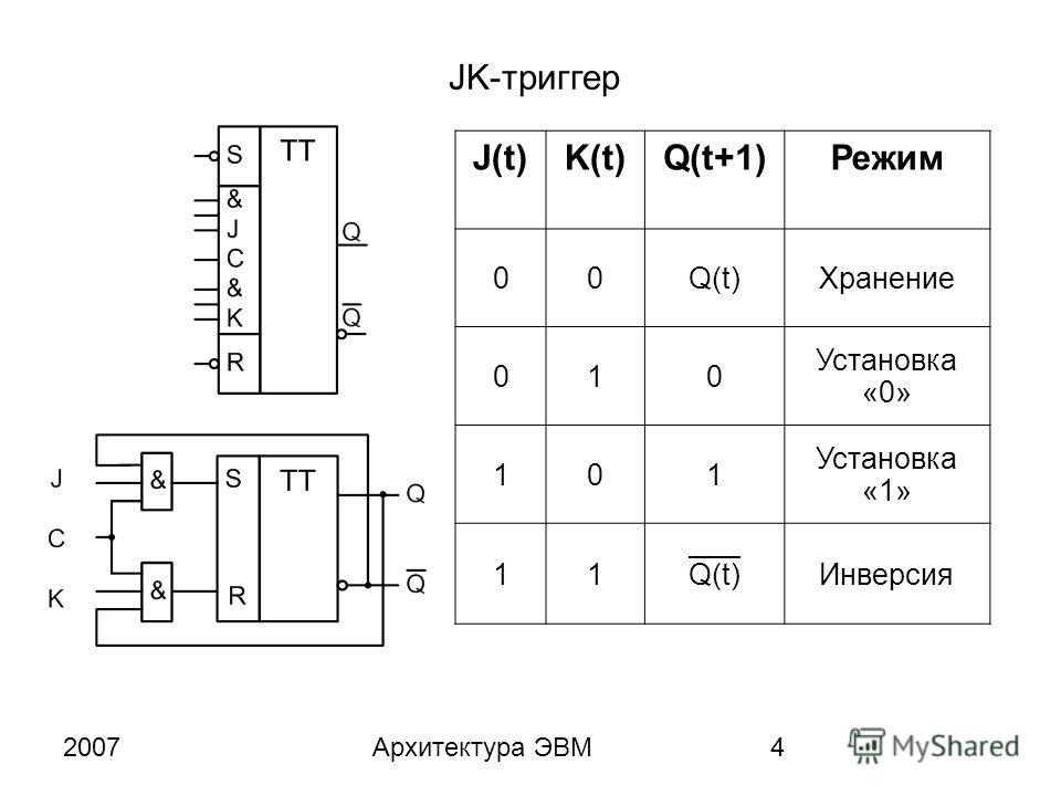 2007Архитектура ЭВМ4 JK-триггер J(t)K(t)Q(t+1)Режим 00Q(t)Хранение 010 Установка «0» 101 Установка «1» 11Q(t)Инверсия