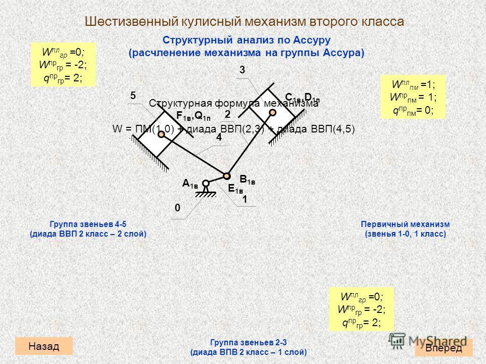 Структурный анализ по Ассуру (расчленение механизма на группы Ассура) Вперед Назад Шестизвенный кулисный механизм второго класса Группа звеньев 4-5 (диада ВВП 2 класс – 2 слой) Группа звеньев 2-3 (диада ВПВ 2 класс – 1 слой) Первичный механизм (звень