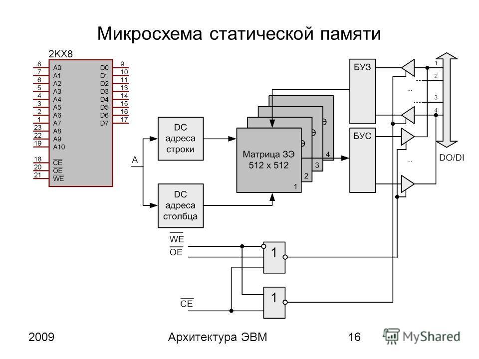 2009Архитектура ЭВМ16 Микросхема статической памяти