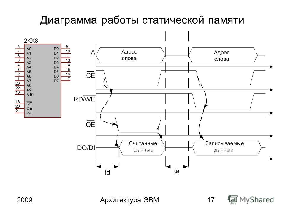2009Архитектура ЭВМ17 Диаграмма работы статической памяти