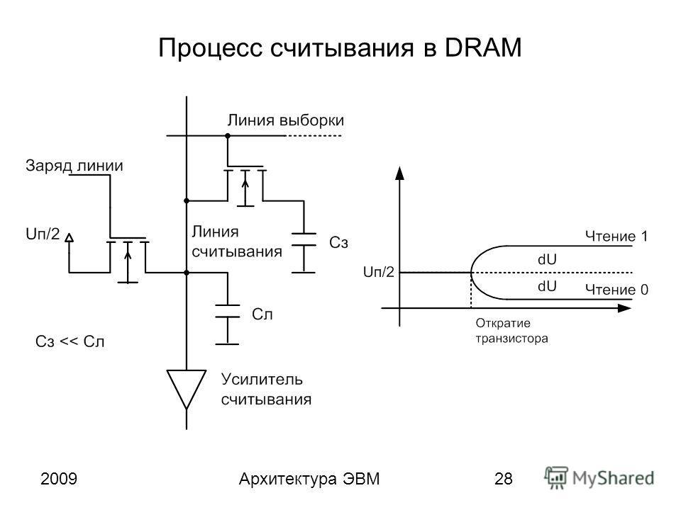 2009Архитектура ЭВМ28 Процесс считывания в DRAM