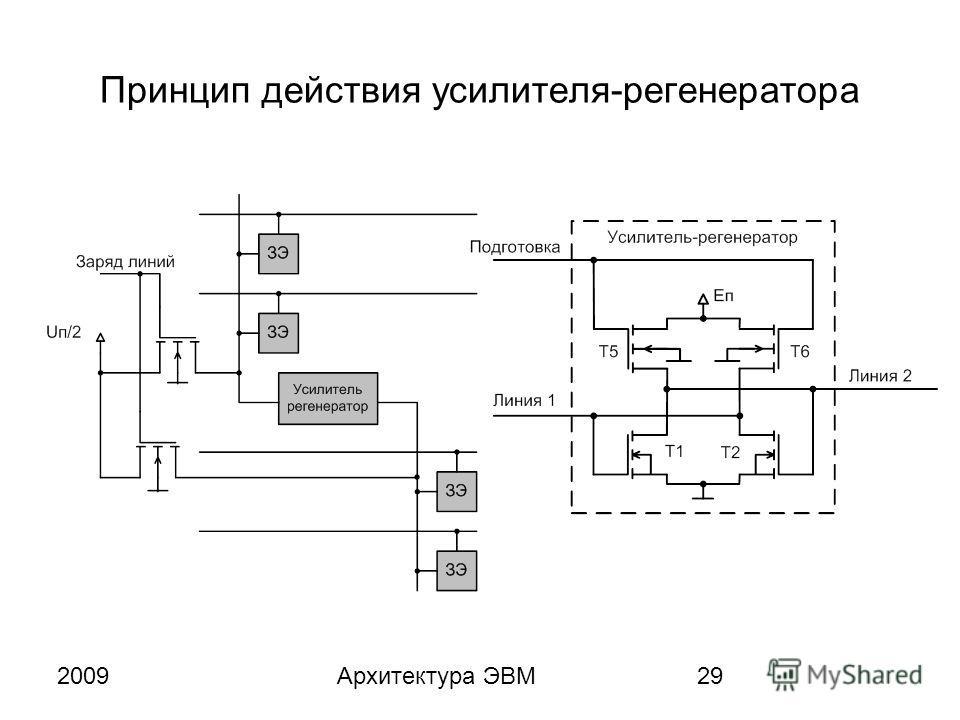 2009Архитектура ЭВМ29 Принцип действия усилителя-регенератора