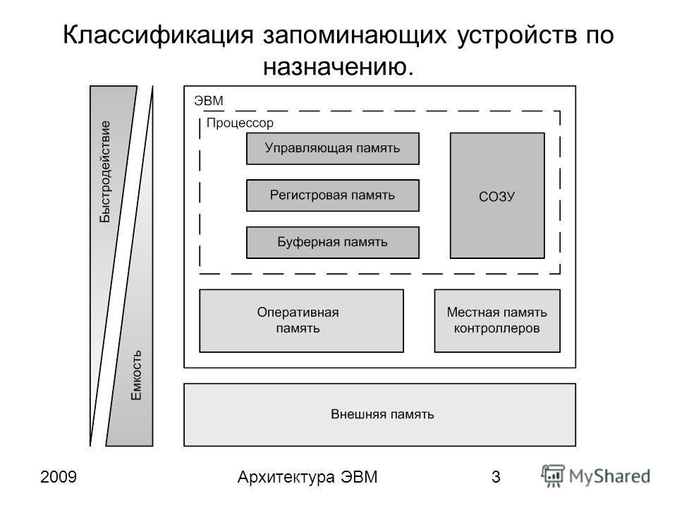 2009Архитектура ЭВМ3 Классификация запоминающих устройств по назначению.