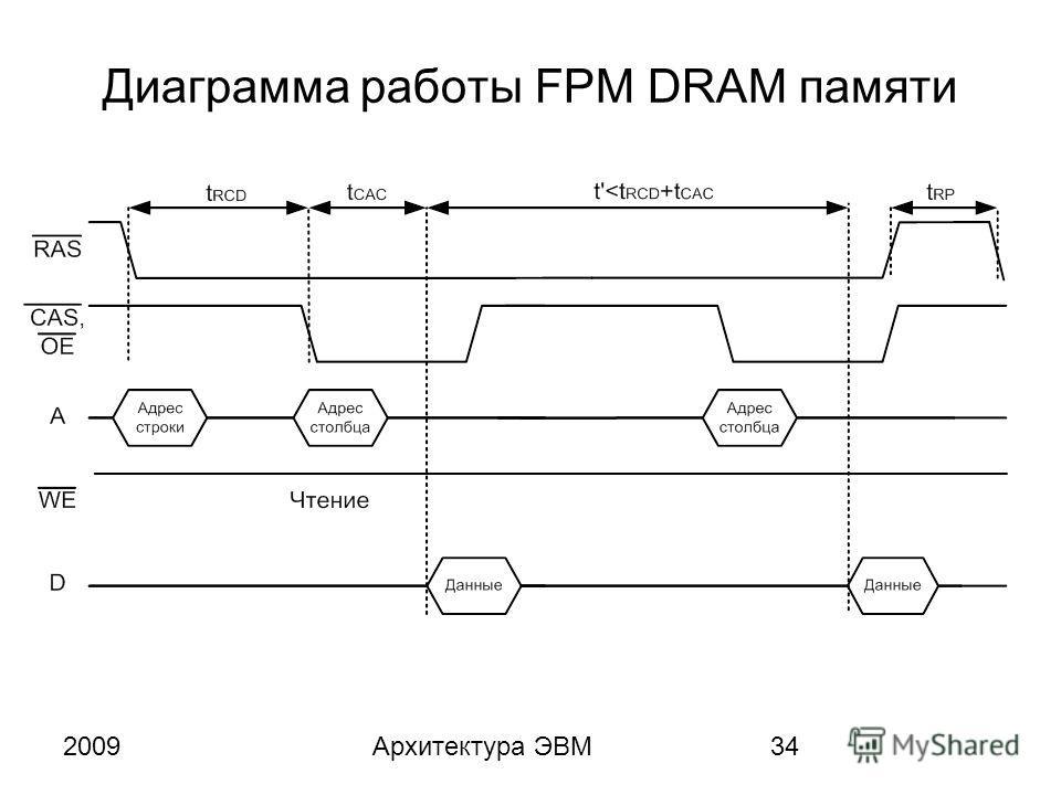2009Архитектура ЭВМ34 Диаграмма работы FPM DRAM памяти