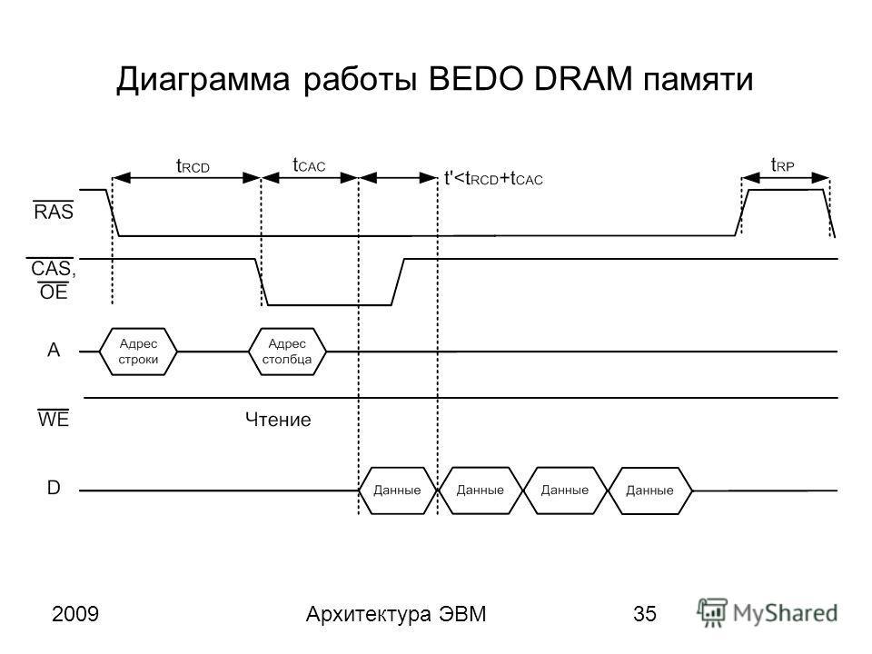 2009Архитектура ЭВМ35 Диаграмма работы BEDO DRAM памяти