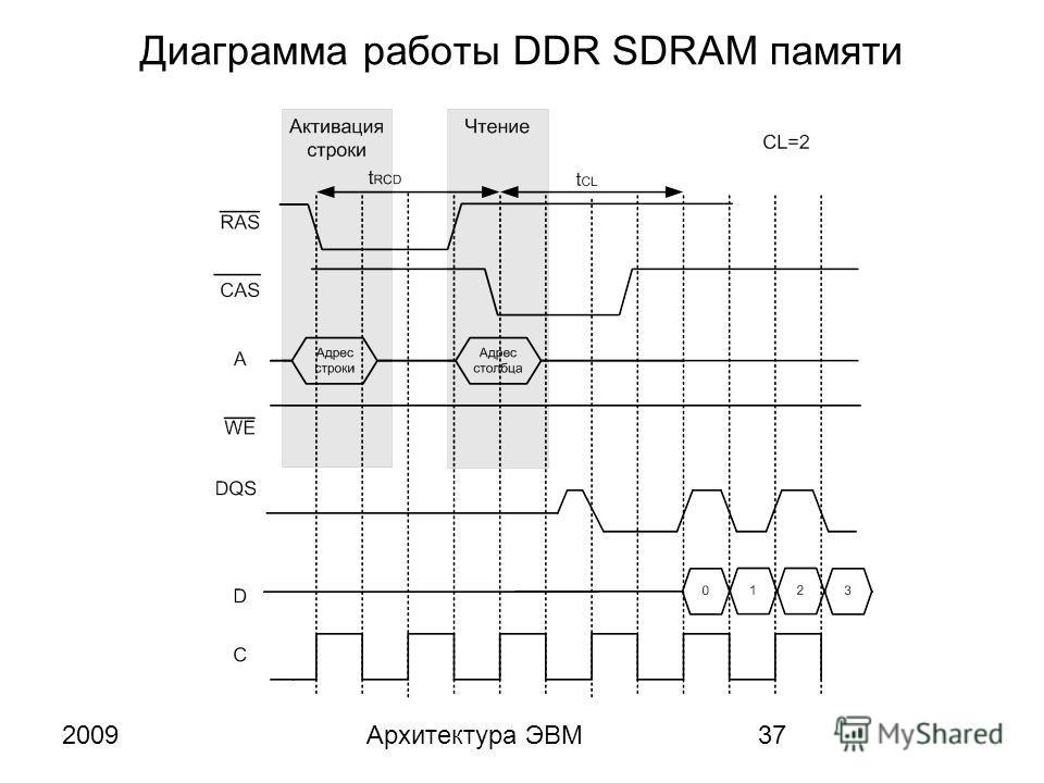2009Архитектура ЭВМ37 Диаграмма работы DDR SDRAM памяти