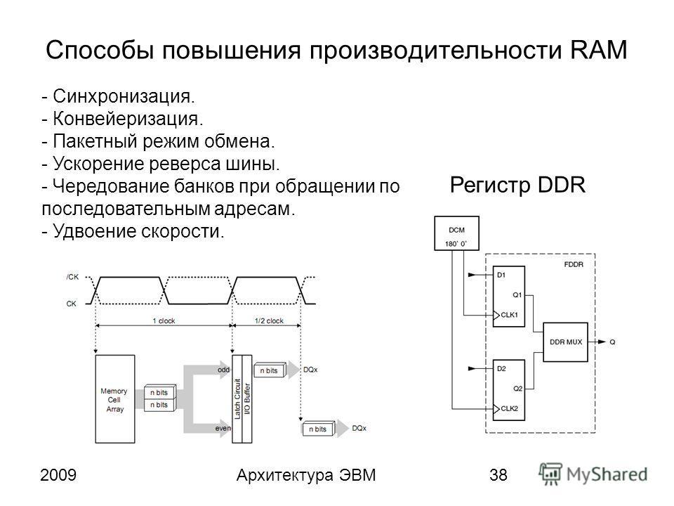 2009Архитектура ЭВМ38 Способы повышения производительности RAM - Синхронизация. - Конвейеризация. - Пакетный режим обмена. - Ускорение реверса шины. - Чередование банков при обращении по последовательным адресам. - Удвоение скорости. Регистр DDR