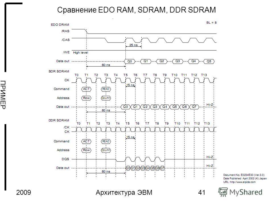 2009Архитектура ЭВМ41 Сравнение EDO RAM, SDRAM, DDR SDRAM ПРИМЕР