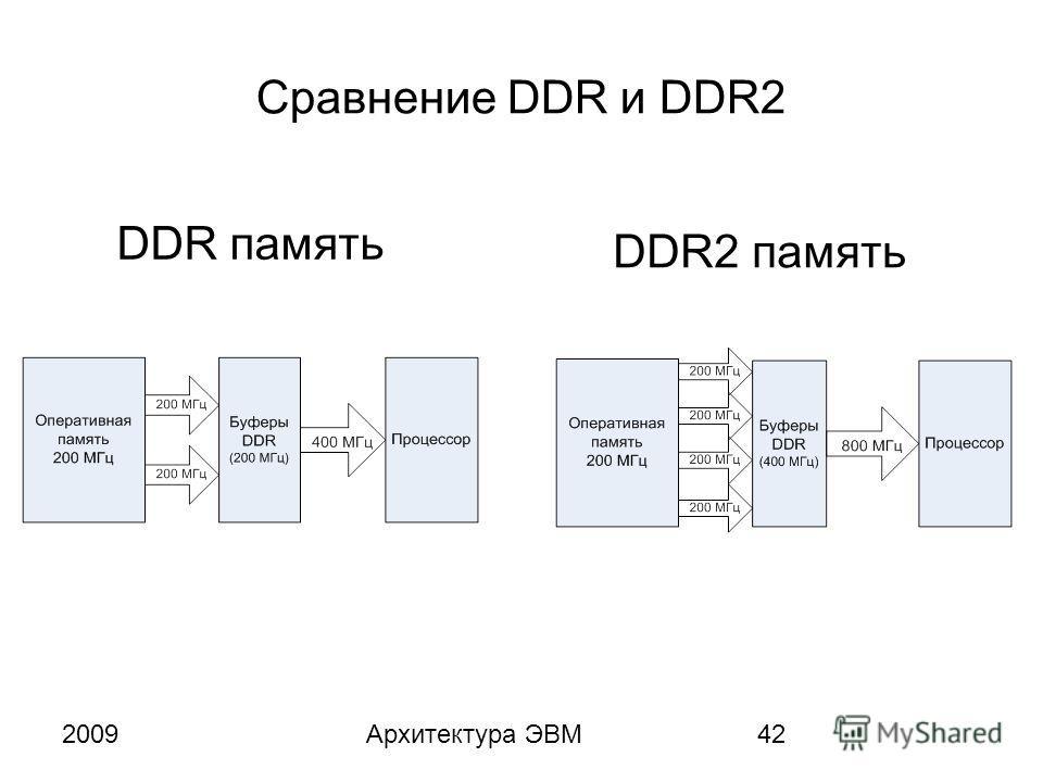 2009Архитектура ЭВМ42 Сравнение DDR и DDR2 DDR память DDR2 память