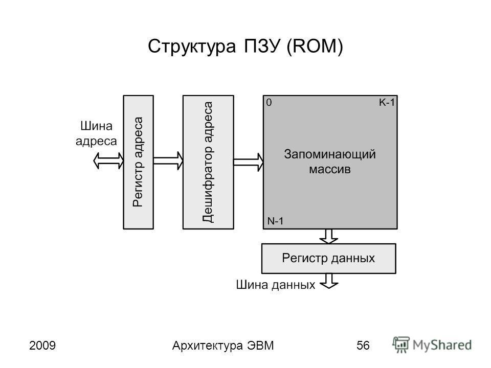 2009Архитектура ЭВМ56 Структура ПЗУ (ROM)