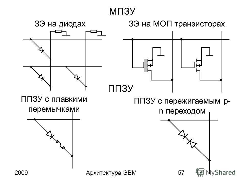 2009Архитектура ЭВМ57 МПЗУ ЗЭ на диодахЗЭ на МОП транзисторах ППЗУ ППЗУ с пережигаемым p- n переходом ППЗУ с плавкими перемычками
