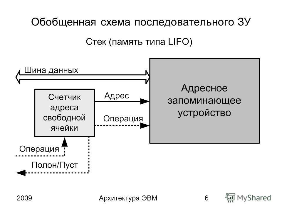 2009Архитектура ЭВМ6 Обобщенная схема последовательного ЗУ Стек (память типа LIFO)