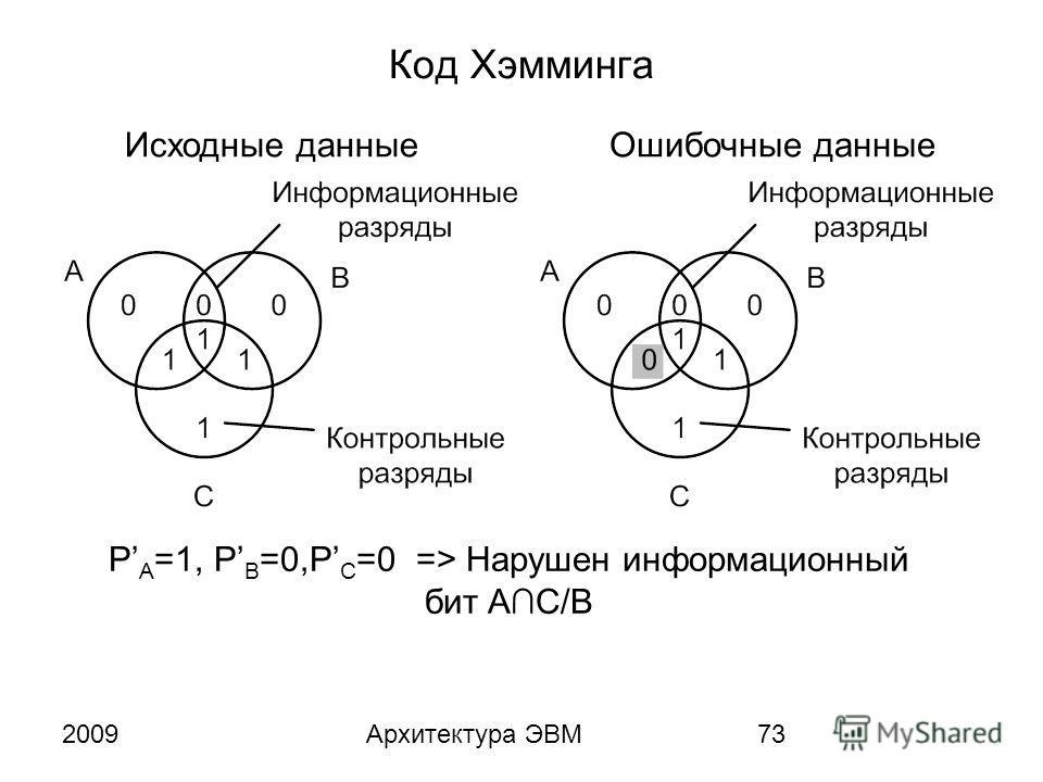 2009Архитектура ЭВМ73 Код Хэмминга P A =1, P B =0,P C =0 => Нарушен информационный бит AC/B Исходные данныеОшибочные данные