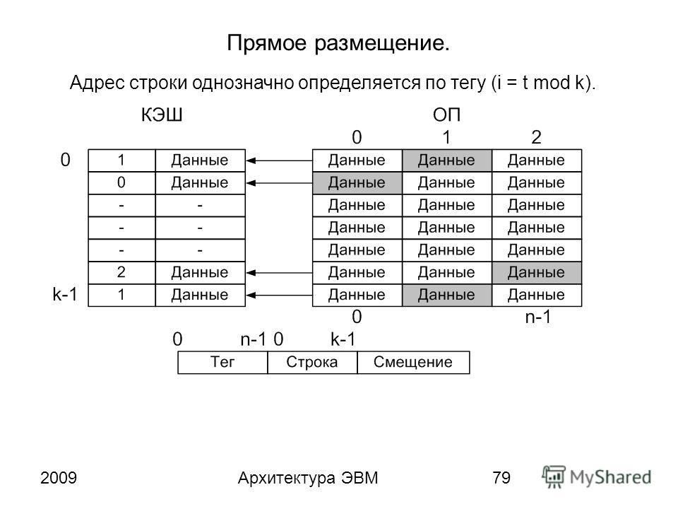 2009Архитектура ЭВМ79 Прямое размещение. Адрес строки однозначно определяется по тегу (i = t mod k).