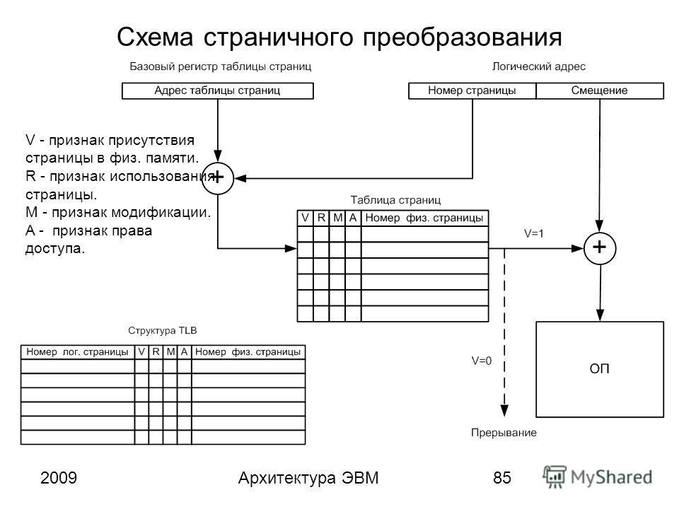 2009Архитектура ЭВМ85 Схема страничного преобразования V - признак присутствия страницы в физ. памяти. R - признак использования страницы. M - признак модификации. A - признак права доступа.
