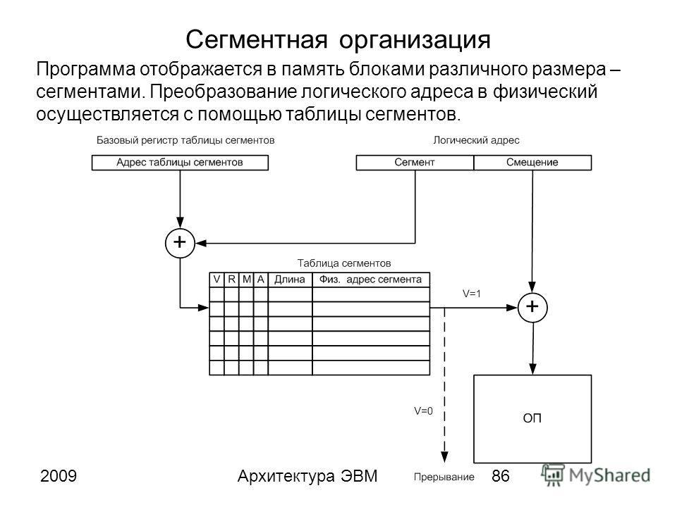 2009Архитектура ЭВМ86 Сегментная организация Программа отображается в память блоками различного размера – сегментами. Преобразование логического адреса в физический осуществляется с помощью таблицы сегментов.