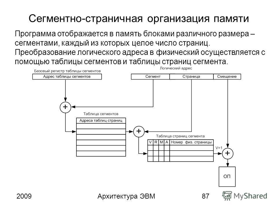 2009Архитектура ЭВМ87 Сегментно-страничная организация памяти Программа отображается в память блоками различного размера – сегментами, каждый из которых целое число страниц. Преобразование логического адреса в физический осуществляется с помощью табл
