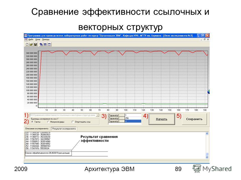 2009Архитектура ЭВМ89 Сравнение эффективности ссылочных и векторных структур