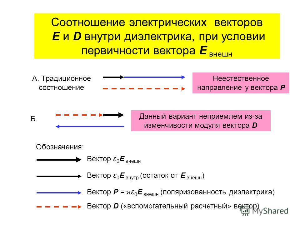 Соотношение электрических векторов E и D внутри диэлектрика, при условии первичности вектора E внешн Обозначения: Вектор ε 0 E внутр (остаток от E внешн ) Вектор Р = ϰ ε 0 E внешн (поляризованность диэлектрика) Вектор D («вспомогательный расчетный» в