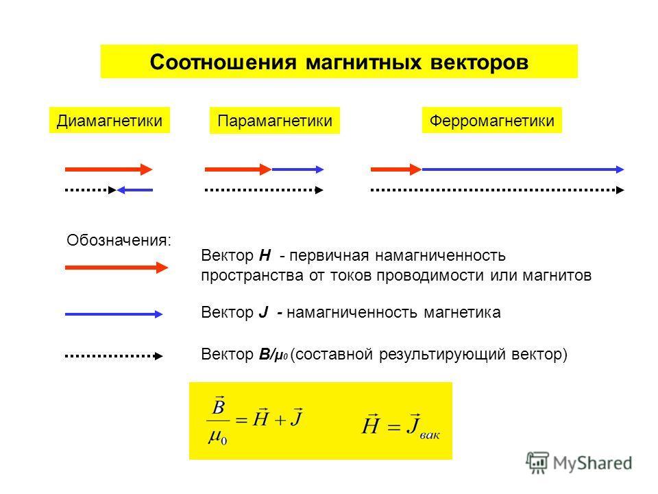 ДиамагнетикиПарамагнетикиФерромагнетики Соотношения магнитных векторов Обозначения: Вектор H - первичная намагниченность пространства от токов проводимости или магнитов Вектор J - намагниченность магнетика Вектор B/ µ 0 (составной результирующий вект