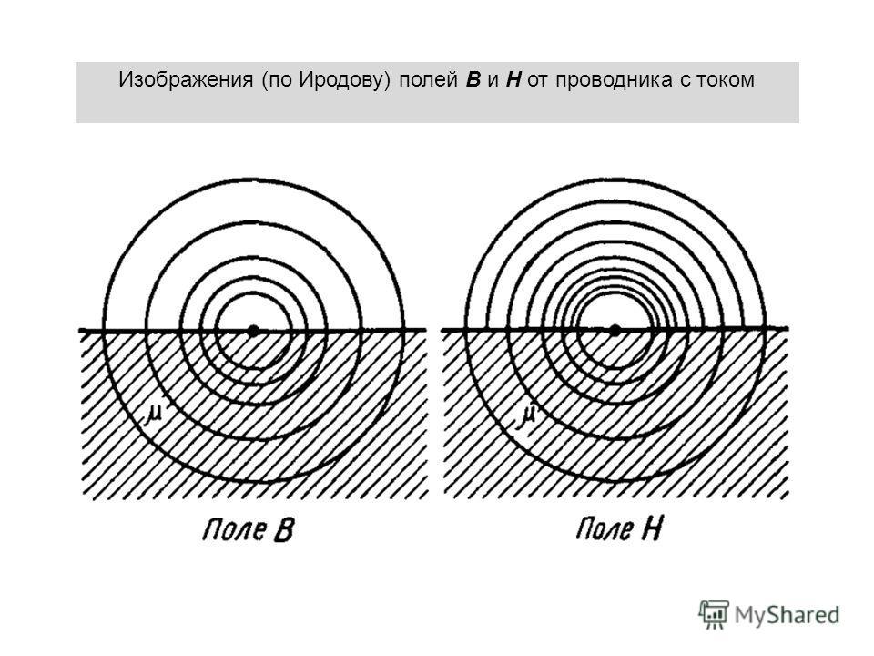 Изображения (по Иродову) полей В и Н от проводника с током