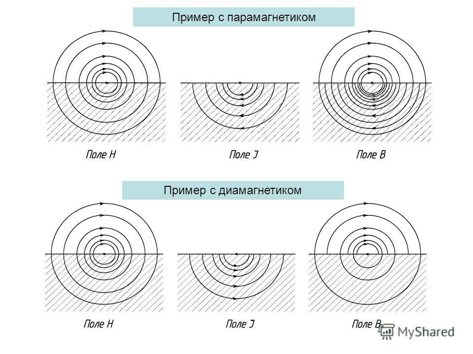 Пример с диамагнетиком Пример с парамагнетиком