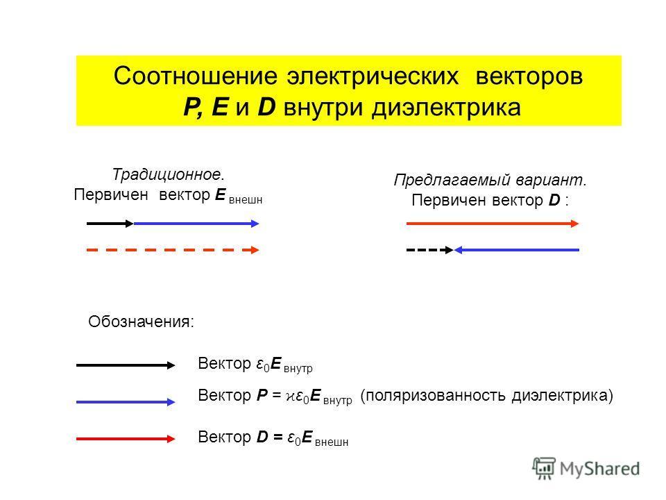 Соотношение электрических векторов Р, E и D внутри диэлектрика Обозначения: Вектор ε 0 E внутр Вектор Р = ϰ ε 0 E внутр (поляризованность диэлектрика) Вектор D = ε 0 E внешн Традиционное. Первичен вектор E внешн Предлагаемый вариант. Первичен вектор