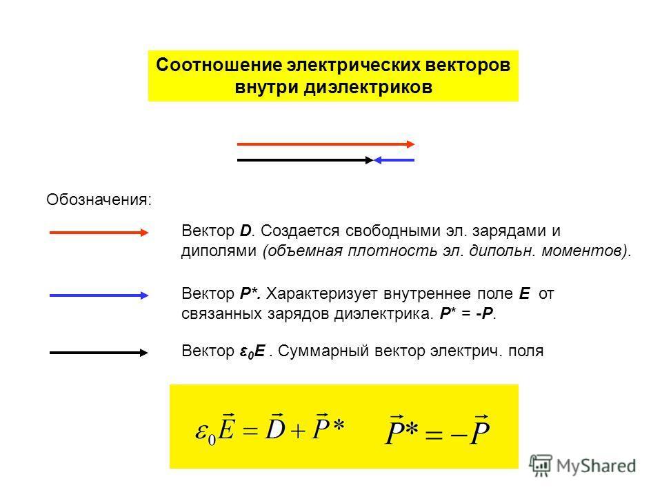 Соотношение электрических векторов внутри диэлектриков Обозначения: Вектор D. Создается свободными эл. зарядами и диполями (объемная плотность эл. дипольн. моментов). Вектор Р*. Характеризует внутреннее поле E от связанных зарядов диэлектрика. Р* = -
