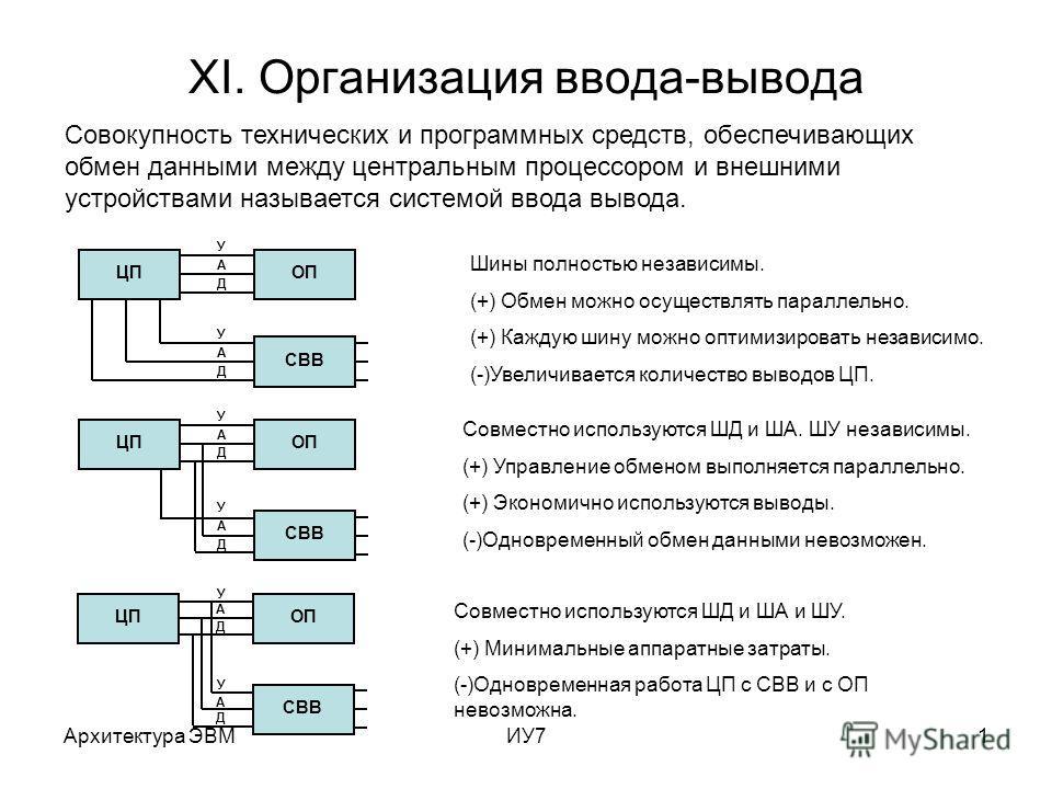 Архитектура ЭВМИУ71 XI. Организация ввода-вывода Совокупность технических и программных средств, обеспечивающих обмен данными между центральным процессором и внешними устройствами называется системой ввода вывода. У А Д У А Д ЦПОП СВВ Шины полностью