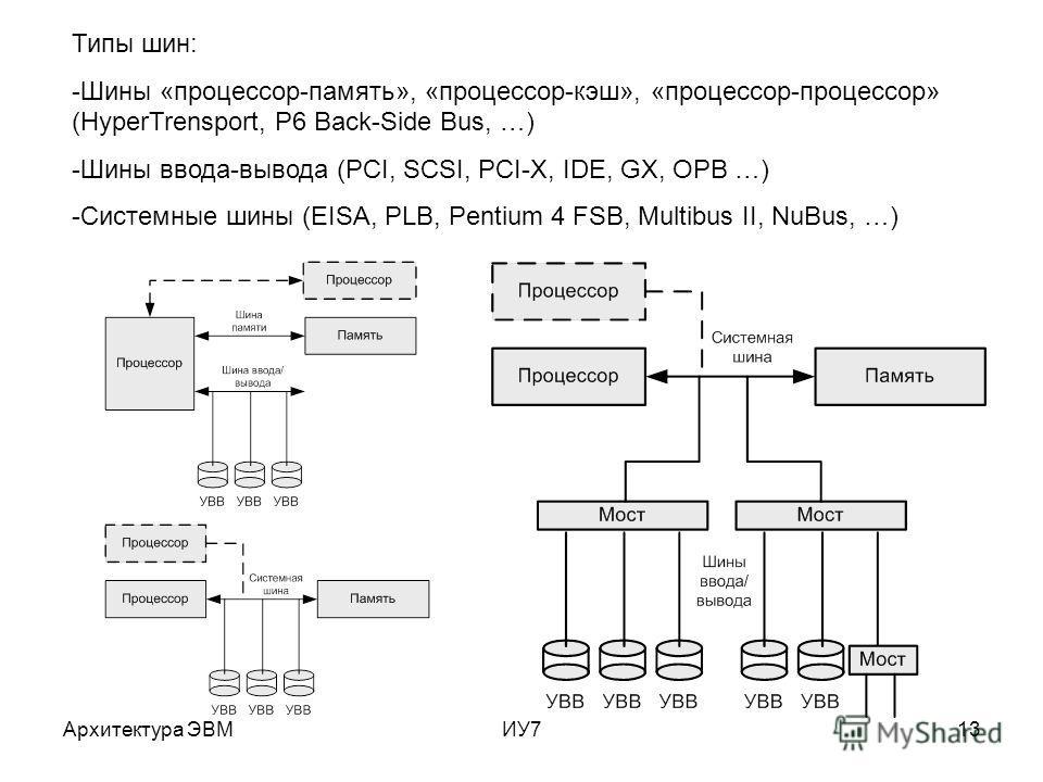 Архитектура ЭВМИУ713 Типы шин: -Шины «процессор-память», «процессор-кэш», «процессор-процессор» (HyperTrensport, P6 Back-Side Bus, …) -Шины ввода-вывода (PCI, SCSI, PCI-X, IDE, GX, OPB …) -Системные шины (EISA, PLB, Pentium 4 FSB, Multibus II, NuBus,