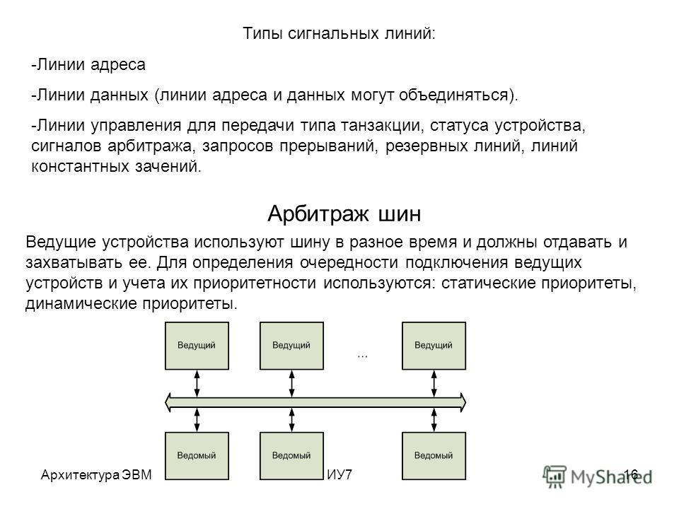 Архитектура ЭВМИУ716 Типы сигнальных линий: -Линии адреса -Линии данных (линии адреса и данных могут объединяться). -Линии управления для передачи типа танзакции, статуса устройства, сигналов арбитража, запросов прерываний, резервных линий, линий кон
