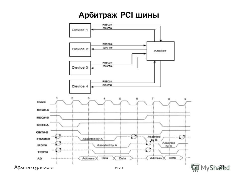 Архитектура ЭВМИУ723 Арбитраж PCI шины