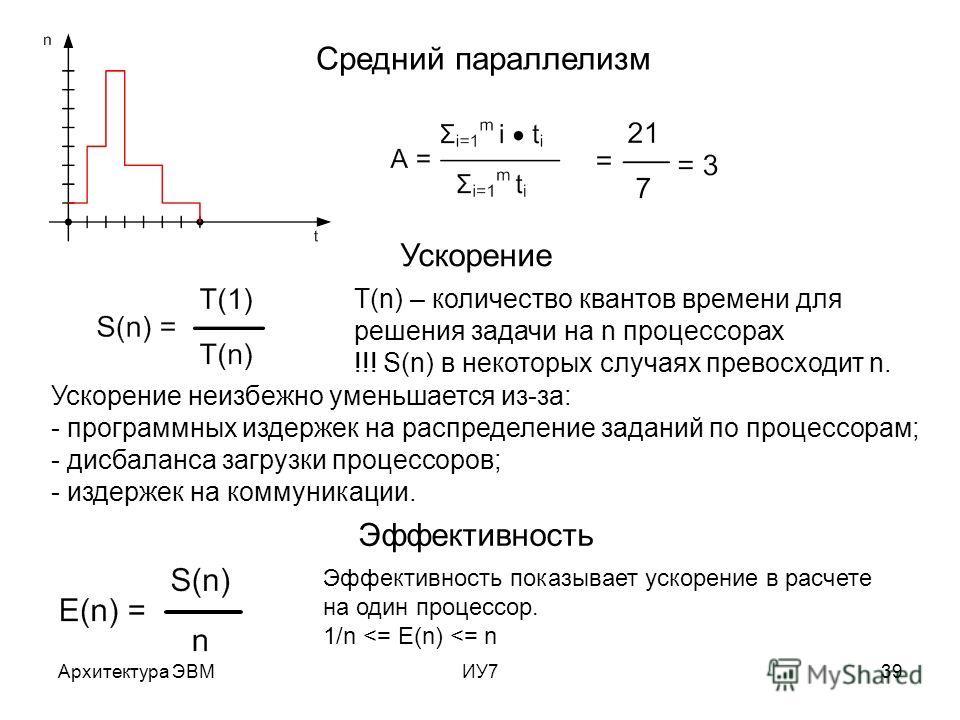 Архитектура ЭВМИУ739 Средний параллелизм Ускорение Эффективность T(n) – количество квантов времени для решения задачи на n процессорах !!! S(n) в некоторых случаях превосходит n. Ускорение неизбежно уменьшается из-за: - программных издержек на распре