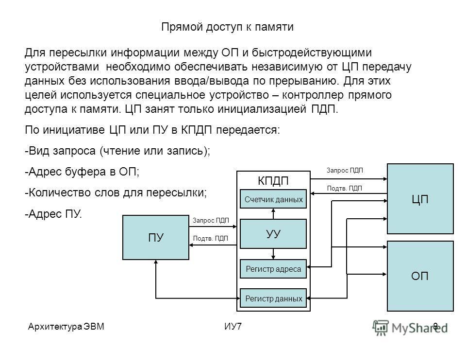 Архитектура ЭВМИУ78 Прямой доступ к памяти Для пересылки информации между ОП и быстродействующими устройствами необходимо обеспечивать независимую от ЦП передачу данных без использования ввода/вывода по прерыванию. Для этих целей используется специал