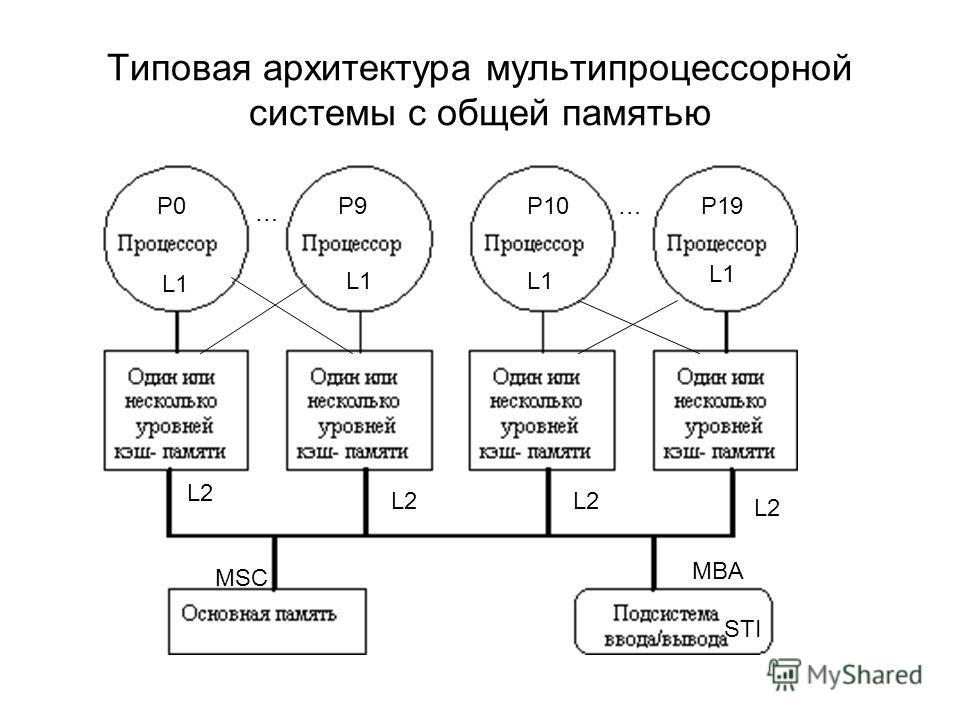 Типовая архитектура мультипроцессорной системы с общей памятью L1 L2 MSC MBA STI P0P9 … P10P19…