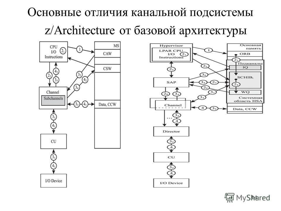 14 Основные отличия канальной подсистемы z/Architecture от базовой архитектуры