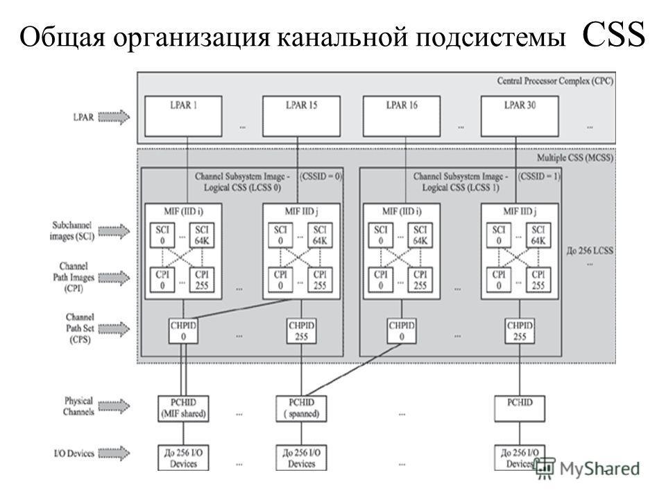 5 Общая организация канальной подсистемы CSS
