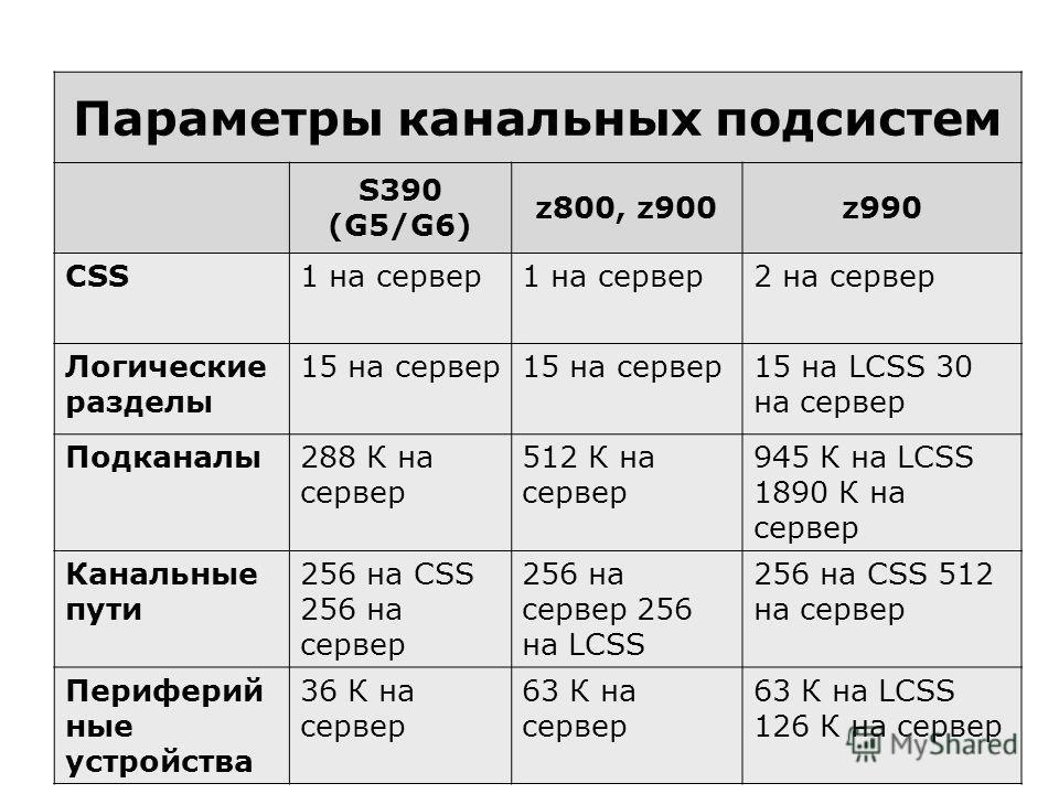 6 Параметры канальных подсистем S390 (G5/G6) z800, z900z990 CSS1 на сервер 2 на сервер Логические разделы 15 на сервер 15 на LCSS 30 на сервер Подканалы288 К на сервер 512 К на сервер 945 К на LCSS 1890 К на сервер Канальные пути 256 на CSS 256 на се