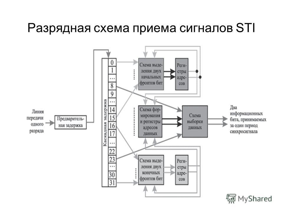 Разрядная схема приема сигналов STI