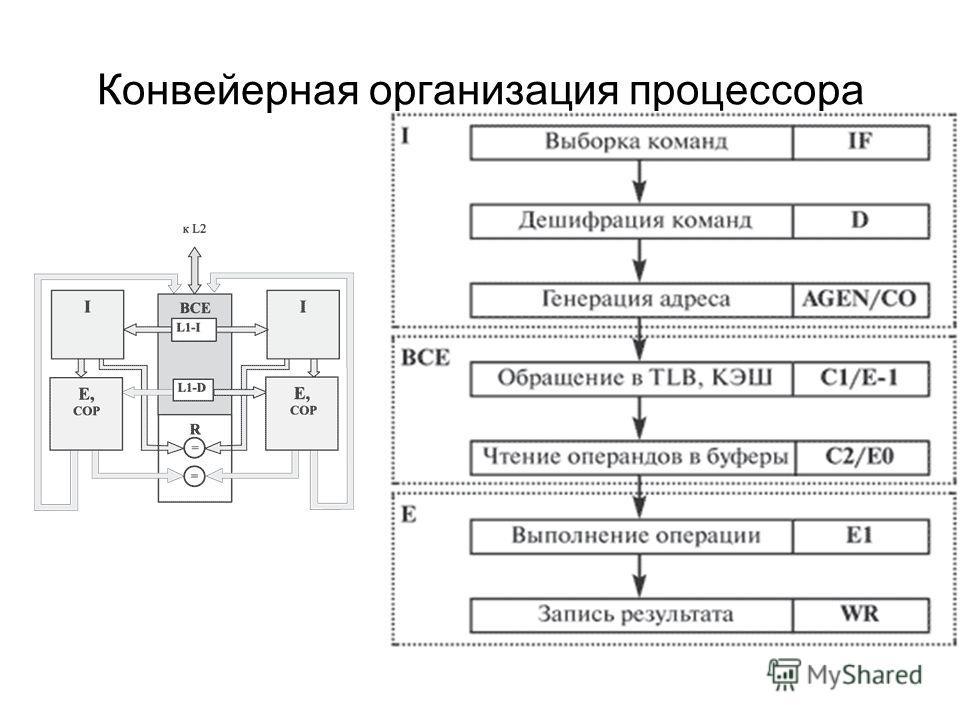Конвейерная организация процессора