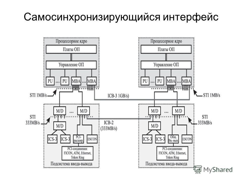 Самосинхронизирующийся интерфейс
