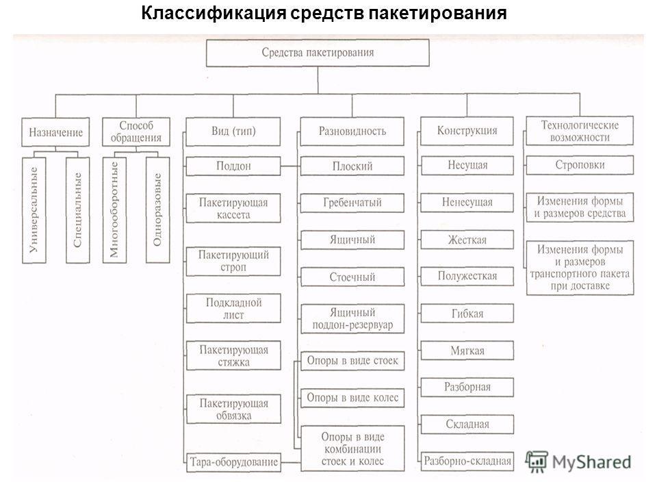 Классификация средств пакетирования